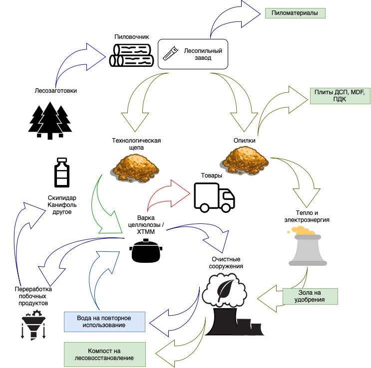 Схема био-рефайнинга древесины