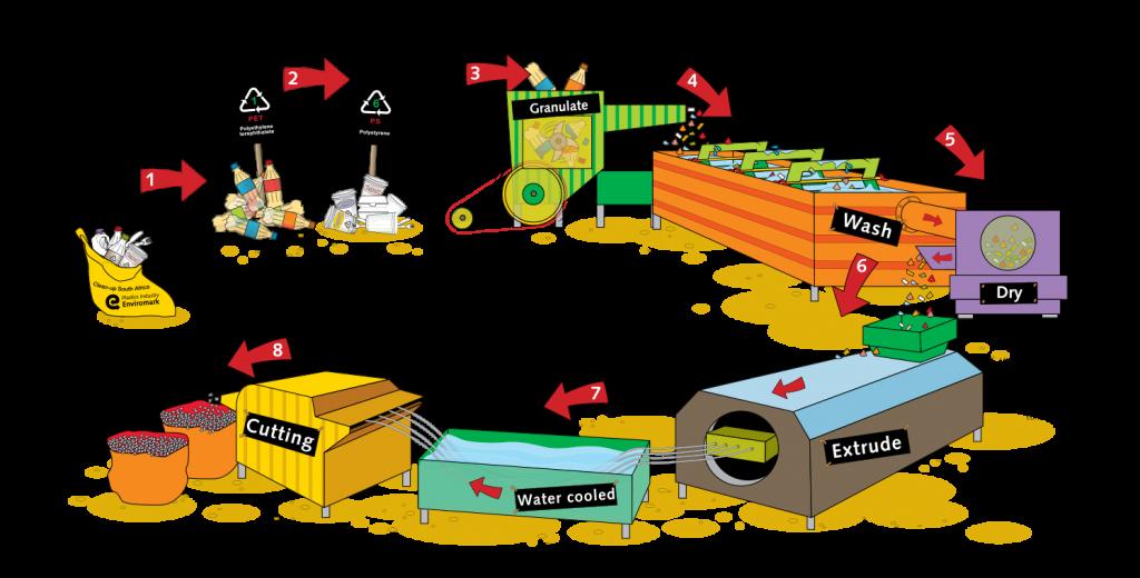 Схема переработки пластиковой упаковки